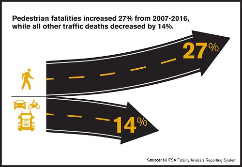 Pedestrian vs. Other Road User Deaths