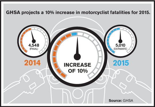 10% Increase in Motorcycle Fatalities in 2015