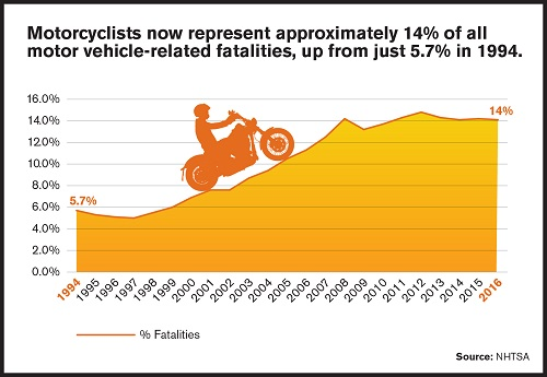 Motorcyclists 14% of all traffic fatalities