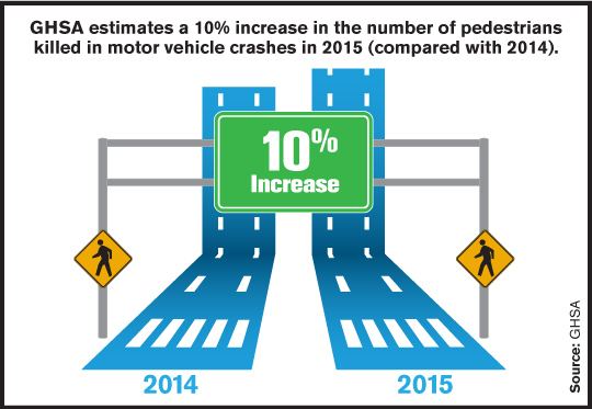 10% Increase in Pedestrian Fatalities in 2015