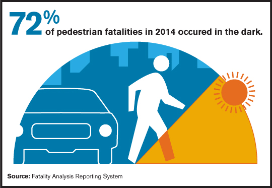72% of Pedestrian Fatalities Occur at Night