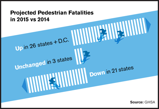 Changes in Numbers of Pedestrian Fatalities in 2015