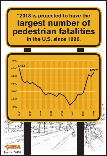2018 Largest Number of Pedestrian Fatalities since 1990