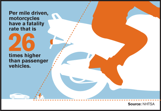 Motorcycle Fatality Rate 26x Higher