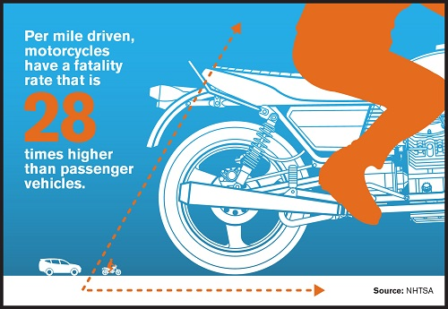 Per mile driven, motorcyclist fatalities 28x higher
