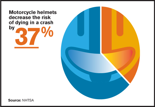 Helmets Reduce Fatalities 37%