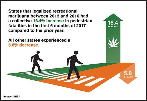 Pedestrian Fatalities in States with Legalized Recreational Marijuana