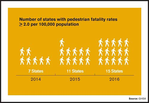 Pedestrian Fatalities At or Above 2.0 per 100,000 Population