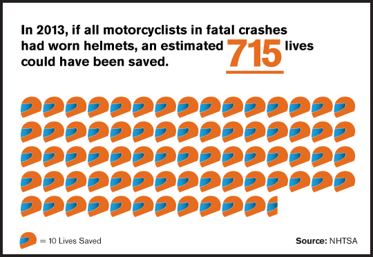 715 Lives Could Have Been Saved by Helmets 2013