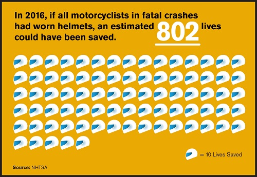 802 lives saved with helmets
