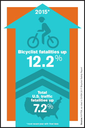 Bicyclist Fatalities Rose 12.2% in 2015