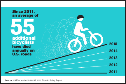 55 Additional Bicyclist Fatalities Annually