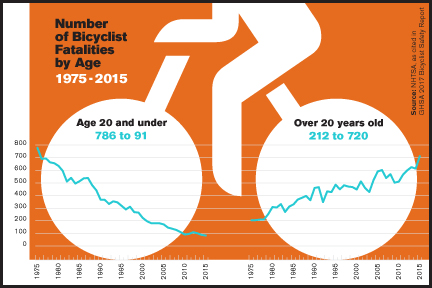 Bicyclist Fatalities by Age