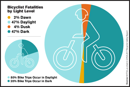Bicyclist Fatalities by Light Level