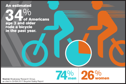 34% of Americans Rode a Bike Last Year