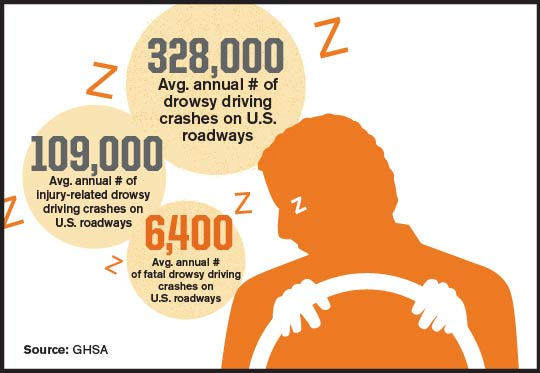 Crashes, Injuries, and Fatalities from Drowsy Driving