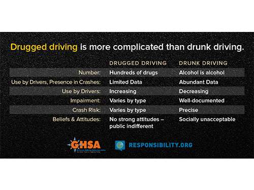 Drugged Driving v. Drunk Driving