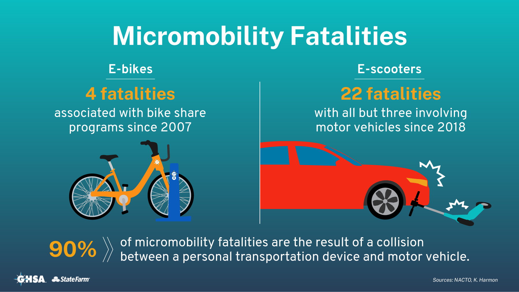 Micromobility Fatalities