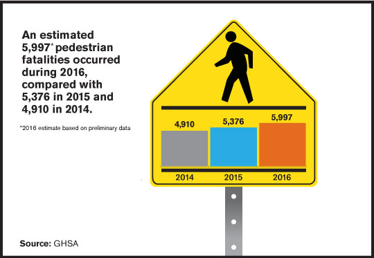 5,997 Pedestrian Fatalities Projected for 2016