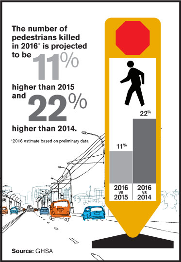 Pedestrian Fatalities Up 11% from 2015, 22% from 2014