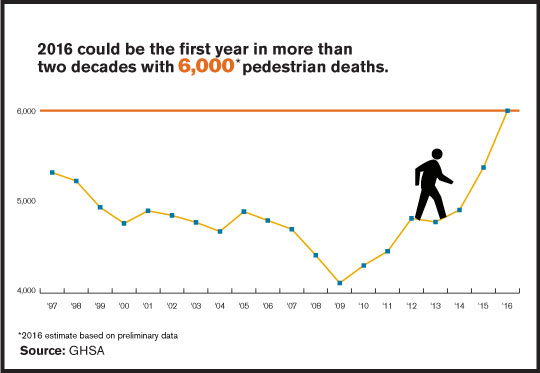 2016 Could be First Year in 20 Years With Over 6,000 Pedestrian Deaths