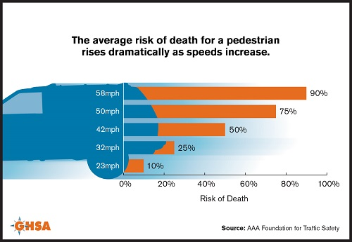 Pedestrian Risk of Death