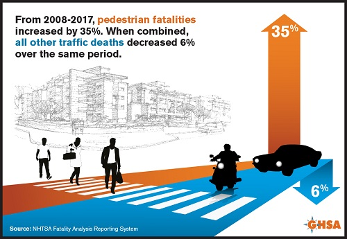 Pedestrian Fatalities Up, Other Road User Deaths Combined Down