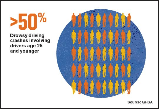 Young Drivers at Higher Risk for Drowsy Driving