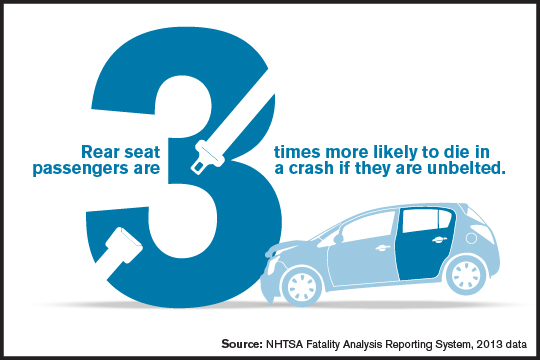 Rear Seat Passengers 3x More Likely to Die if Unbelted