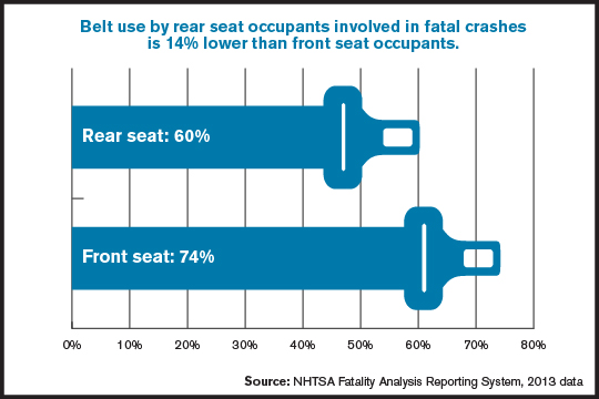 Rear Seat Belt Use in Fatal Crashes