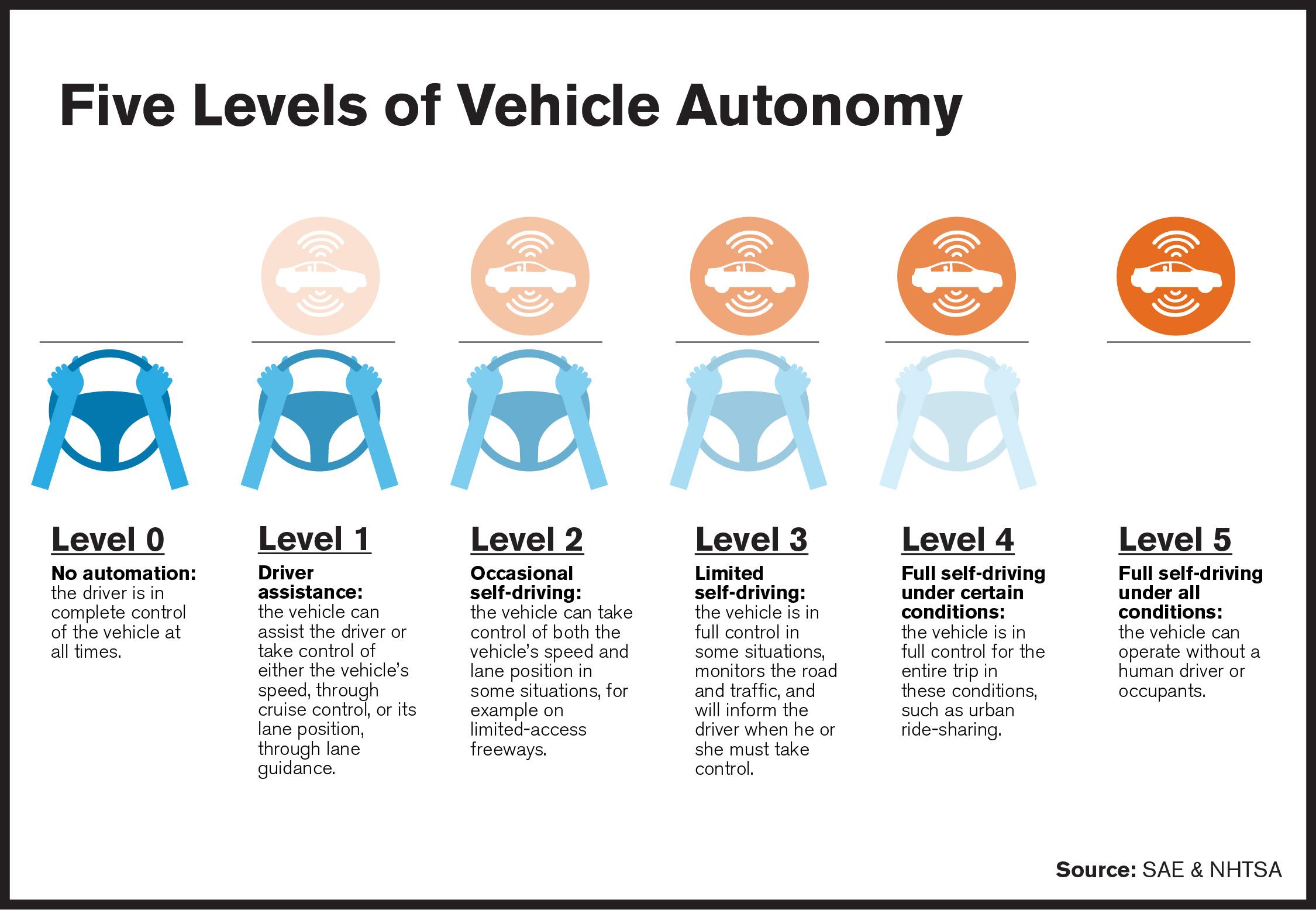 Level  Self Driving Cars