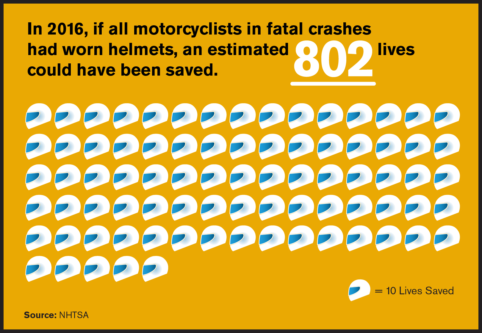 Motorcyclist Fatalities By State 2017 Preliminary Data Ghsa