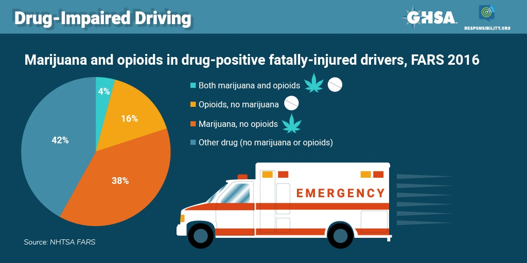impaired drivers reaction times often
