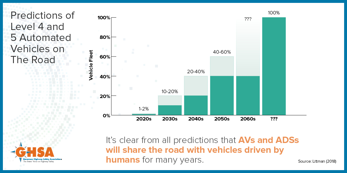 Preparing for Automated Vehicles: Traffic Safety Issues for