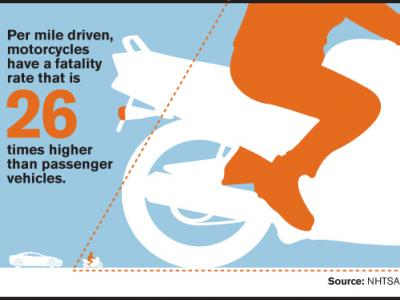 Motorcyclist Crash Stats