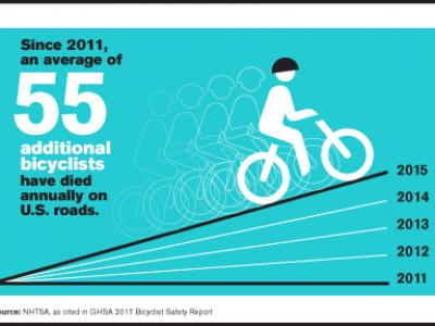 55 Additional Bicyclists Killed Each Year