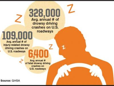 Drowsy Driving Crash Stats
