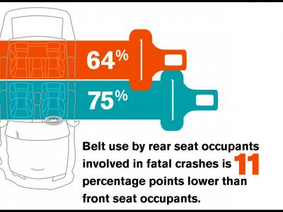Rear Seat Belt Use: Little Change in Four Years, Much More to Do