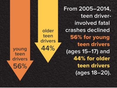 Less progress made for older teens in past decade