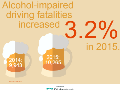 Alcohol-Impaired Fatalities Up 3.2%