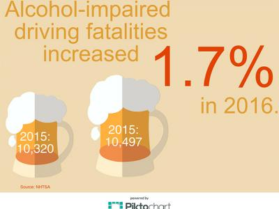 Alcohol-Impaired Fatalities Up 1.7% in 2016