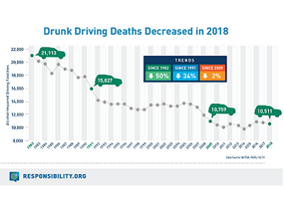 Drunk Driving Deaths Decreased in 2018