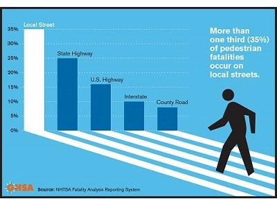 More than one-third of pedestrian fatalities occur on local streets.