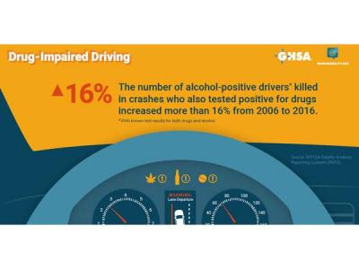 16% Increase in Alcohol- and Drug-Positive